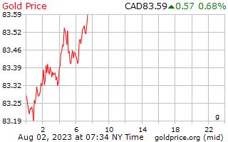 1 dia de ouro preço por grama em dólares canadenses