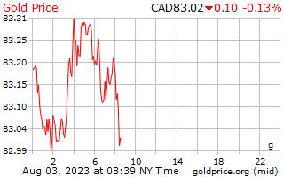 1 hari Gold Harga per Gram dalam dolar Kanada
