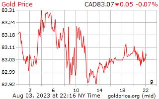 1 день золото цена за грамм в канадских долларах