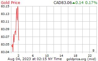 1 日金価格はカナダドルでグラム 1