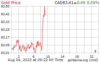 1 dag goud prijs per Gram in Canadese Dollars