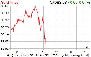 1 Day Gold Price per Gram in Canadian Dollars