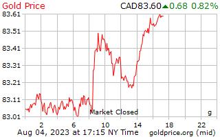 1 día de oro precio por gramo en dolares Canadienses