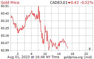 1 ημέρα χρυσός τιμή ανά γραμμάριο σε δολάρια Καναδά
