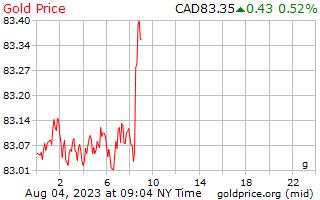 1 ngày vàng giá mỗi gam trong đô la Canada