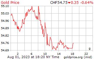 1 día de oro precio por gramo en francos suizos