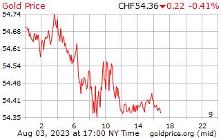 1 ngày vàng giá mỗi gam ở Thụy sĩ Franc Thụy sĩ