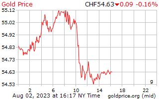 1 день золото цена за грамм швейцарских франках