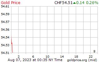 1 天黄金价格每克在瑞士瑞士法郎