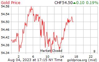 1 天黃金價格每克在瑞士瑞士法郎