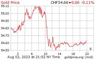 1 dag goud prijs per Gram in Zwitserse Zwitserse Franken