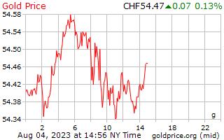 1 journée d'or prix gramme en Francs suisses