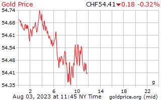 1 hari emas harga per Gram dalam Swiss Franc Switzerland