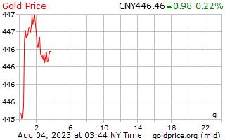 1 Tag Gold Preis pro Gramm in Chinesische Yuan