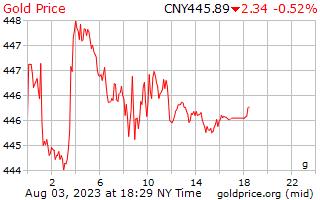 1 день золото цена за грамм в китайский юань