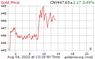1 giorno oro prezzo al grammo in Yuan cinese