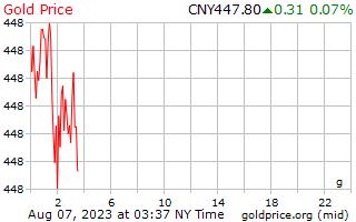 1 hari Gold Harga per Gram di Yuan Cina