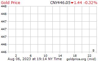 سعر الذهب يوم 1 جرام باليوان الصيني