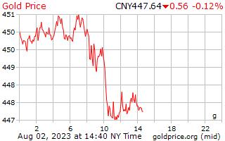 1 天黄金价格每克在中国的人民币