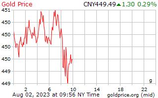 1 dag goud prijs per Gram in Chinese Yuan