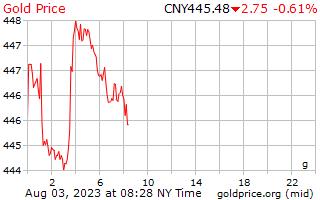 1 día de oro precio por gramo en Yuan Chino