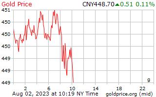 1 dia de ouro preço por grama em Yuan Chinês