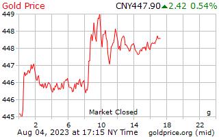 中国人民元建てグラムあたり 1 日ゴールドの価格