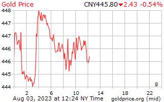 1 天黃金價格每克在中國的人民幣