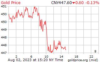 1 hari emas harga per Gram dalam Yuan China