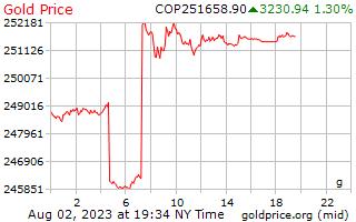 1 Day Gold Price per Gram in Colombian Pesos