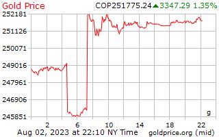 1 día de oro precio por gramo en Pesos Colombianos