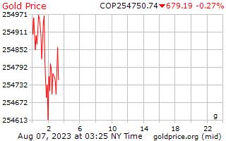 1 journée d'or prix euros le gramme en Pesos colombiens