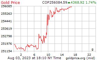 1 dag goud prijs per Gram in Colombiaanse peso