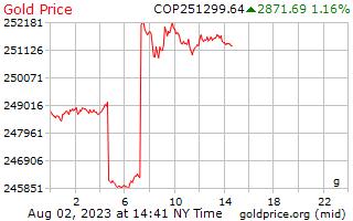 1 giorno oro prezzo al grammo in Pesos colombiani