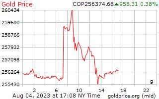 1 dia de ouro preço por grama em Pesos colombianos