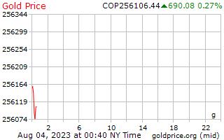 1 יום זהב המחיר לגרם בפסוס קולומביאניים