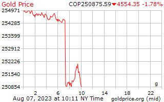 1 hari emas harga per Gram di Colombia Peso