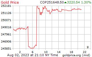 1 Tag Gold Preis pro Gramm in kolumbianischen Pesos