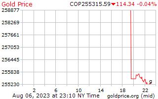 1 ngày vàng giá mỗi gam trong Peso Côlômbia