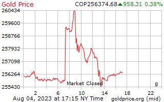 1 ημέρα χρυσός τιμή ανά γραμμάριο στην κολομβιανή πέσος