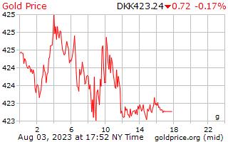 1 dia de ouro preço por grama na coroa dinamarquesa