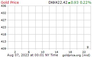 1 hari emas harga per Gram dalam Dirham Emiriah Arab Bersatu