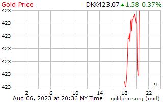 1 giorno oro prezzo al grammo in corona danese