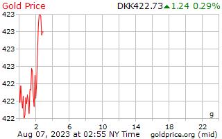 デンマーク クローネのグラムあたり 1 日ゴールドの価格