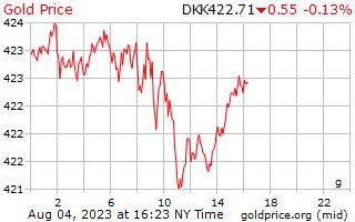 1 день золото цена за грамм в Датская крона