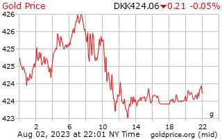 1 Tag Gold Preis pro Gramm in dänische Krone