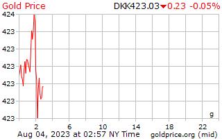 1 दिन सोने की कीमत प्रति ग्राम में डेनिश क्रोन