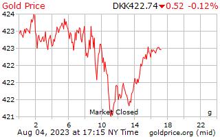 1 hari Gold Harga per Gram di Kroner Denmark