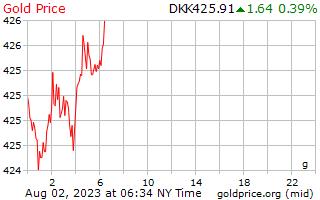 덴마크 크로네에서 그램 당 1 일 골드 가격