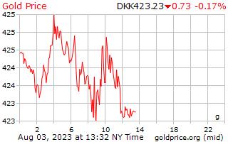 1 天黄金价格每克在丹麦克朗